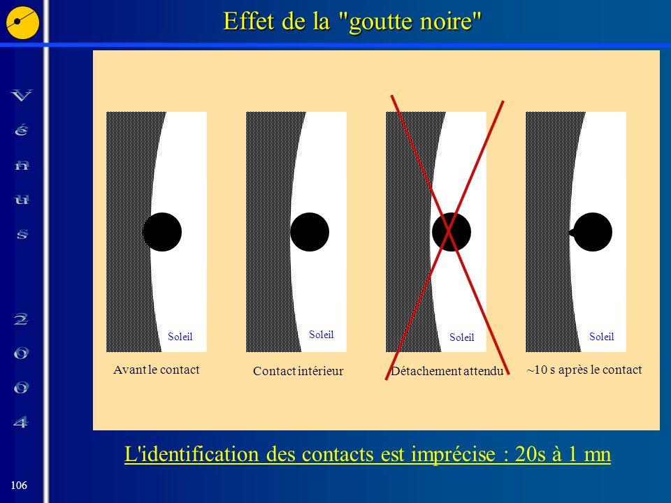 106 Effet de la goutte noire Détachement attendu Soleil L identification des contacts est imprécise : 20s à 1 mn Contact intérieur Soleil ~10 s après le contact Soleil Avant le contact