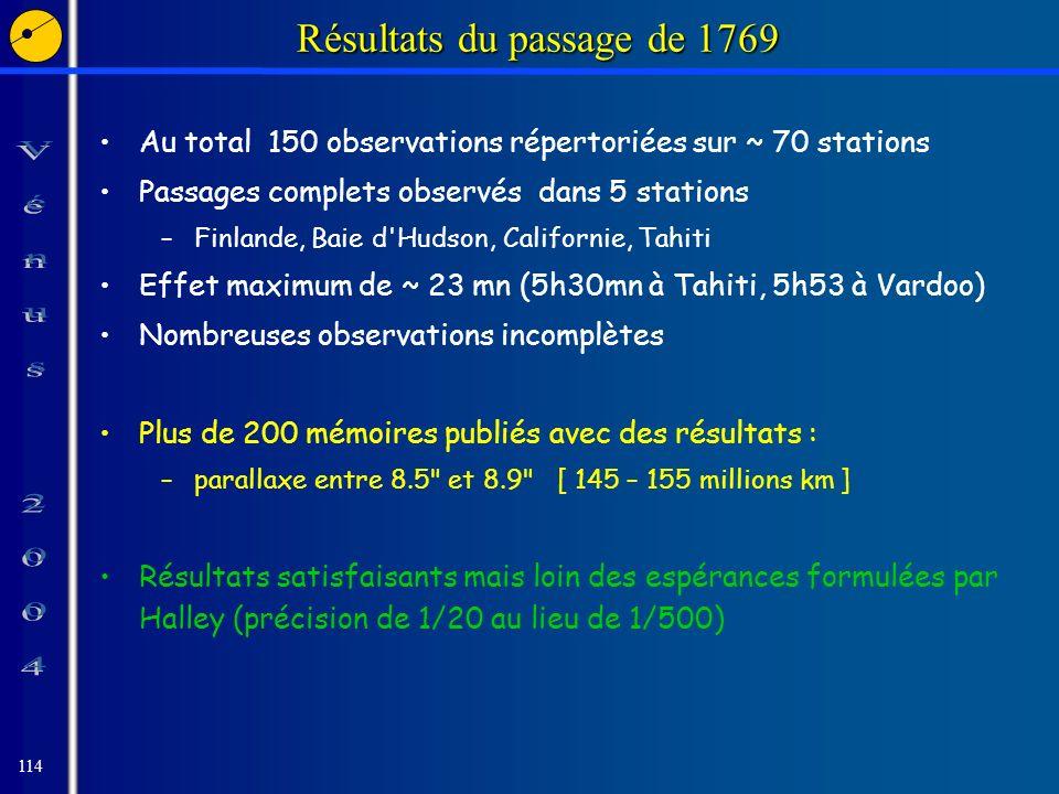 114 Résultats du passage de 1769 Au total 150 observations répertoriées sur ~ 70 stations Passages complets observés dans 5 stations –Finlande, Baie d Hudson, Californie, Tahiti Effet maximum de ~ 23 mn (5h30mn à Tahiti, 5h53 à Vardoo) Nombreuses observations incomplètes Plus de 200 mémoires publiés avec des résultats : –parallaxe entre 8.5 et 8.9 [ 145 – 155 millions km ] Résultats satisfaisants mais loin des espérances formulées par Halley (précision de 1/20 au lieu de 1/500)