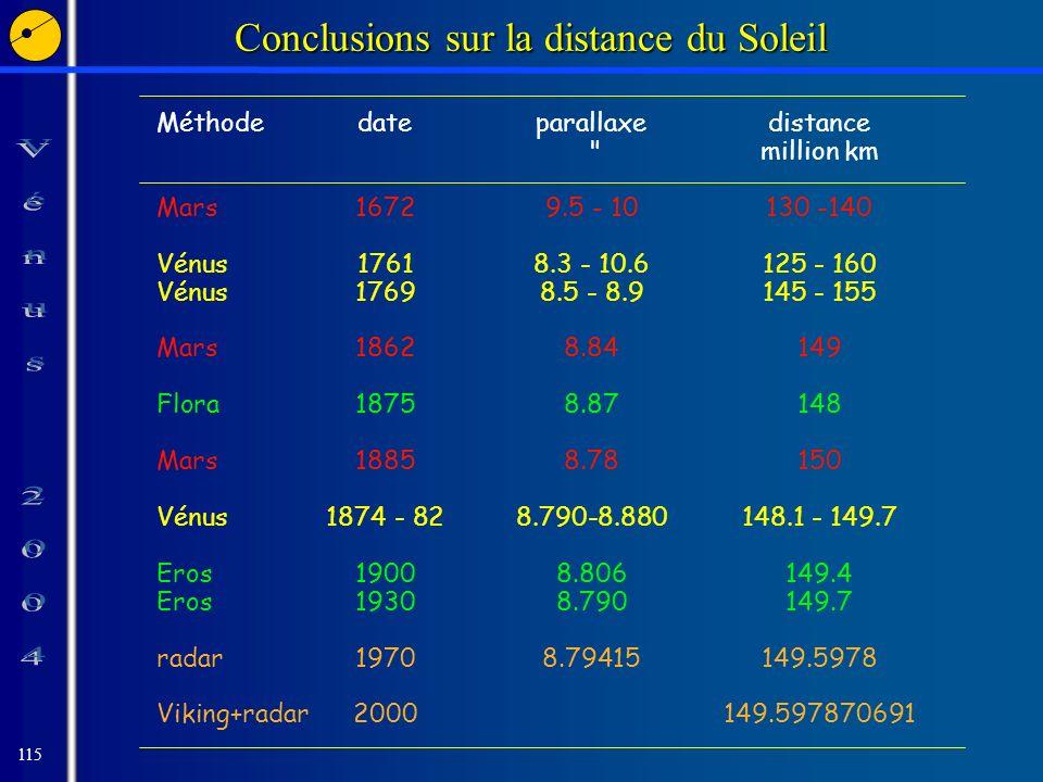 115 Conclusions sur la distance du Soleil Méthodedateparallaxedistance million km Mars16729.5 - 10130 -140 Vénus17618.3 - 10.6125 - 160 Vénus17698.5 - 8.9145 - 155 Mars18628.84149 Flora18758.87148 Mars18858.78150 Vénus1874 - 828.790-8.880148.1 - 149.7 Eros19008.806149.4 Eros19308.790149.7 radar19708.79415149.5978 Viking+radar2000149.597870691