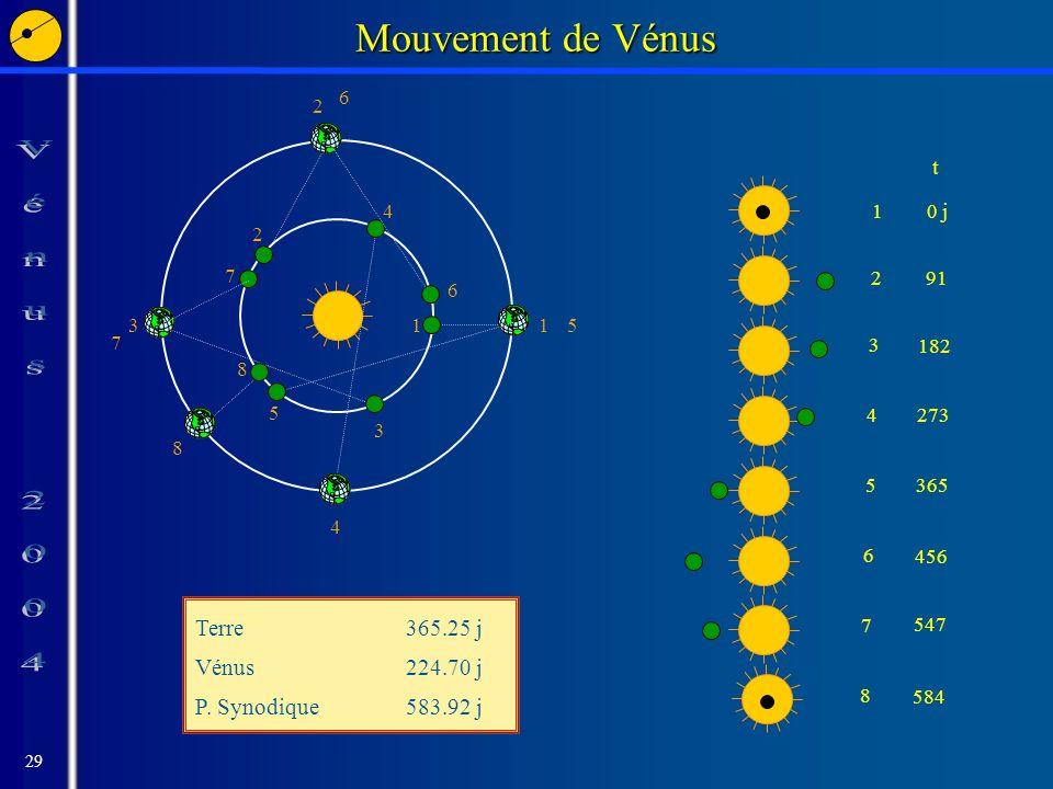 29 Mouvement de Vénus 1 1 2 2 3 3 5 5 8 8 4 4 6 6 7 7 t 10 j 291 3 182 427353656 4567 547 8 584 Terre365.25 j Vénus224.70 j P.