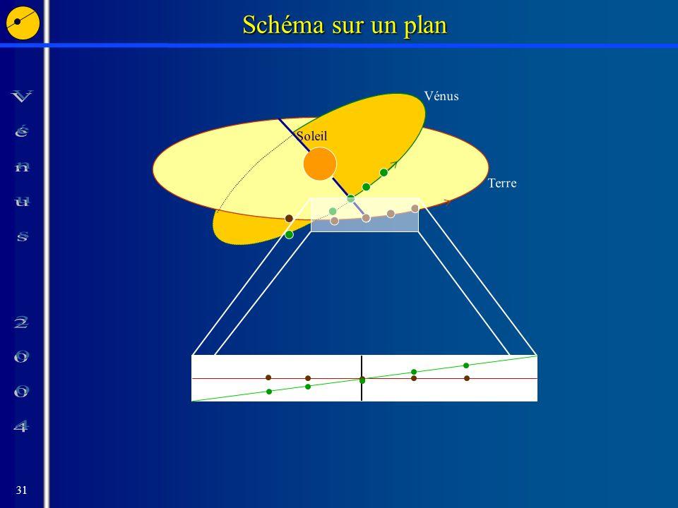 31 Terre Vénus. Soleil Schéma sur un plan