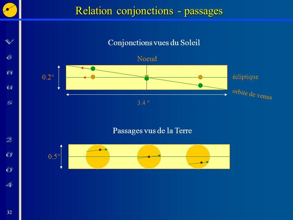 32 orbite de venus écliptique Noeud Relation conjonctions - passages 0.5° Passages vus de la Terre 0.2° 3.4 ° Conjonctions vues du Soleil