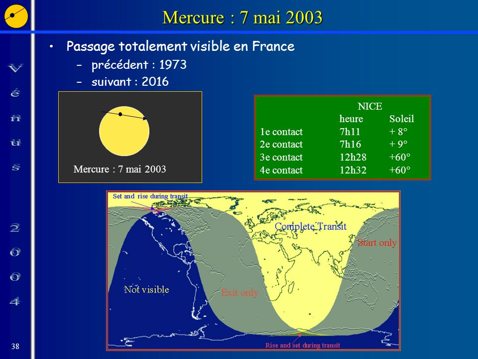 38 Mercure : 7 mai 2003 Passage totalement visible en France –précédent : 1973 –suivant : 2016 Mercure : 7 mai 2003 NICE heureSoleil 1e contact7h11+ 8° 2e contact7h16+ 9° 3e contact12h28+60° 4e contact12h32+60°