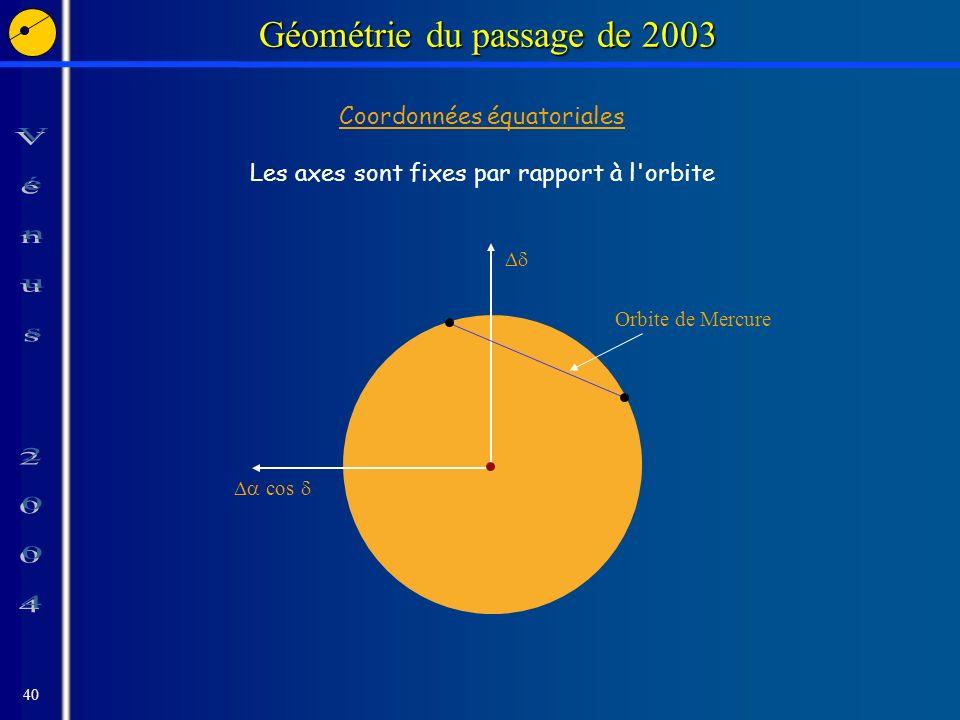 40 Géométrie du passage de 2003 cos Orbite de Mercure Coordonnées équatoriales Les axes sont fixes par rapport à l orbite