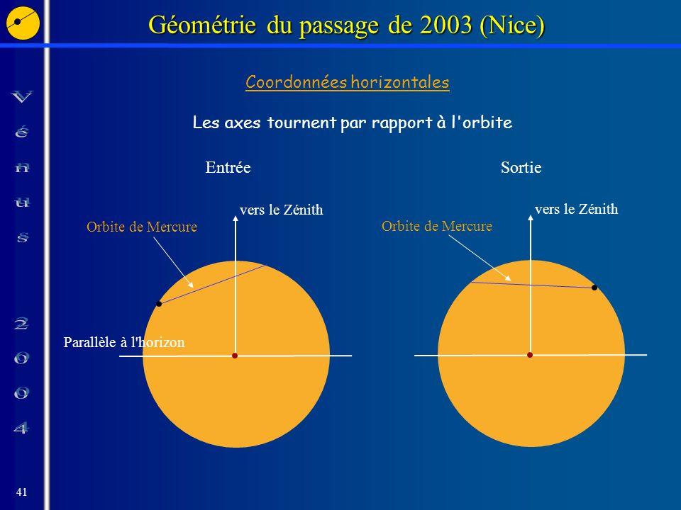 41 Géométrie du passage de 2003 (Nice) Coordonnées horizontales Les axes tournent par rapport à l orbite Parallèle à l horizon vers le Zénith Orbite de Mercure vers le Zénith Orbite de Mercure EntréeSortie