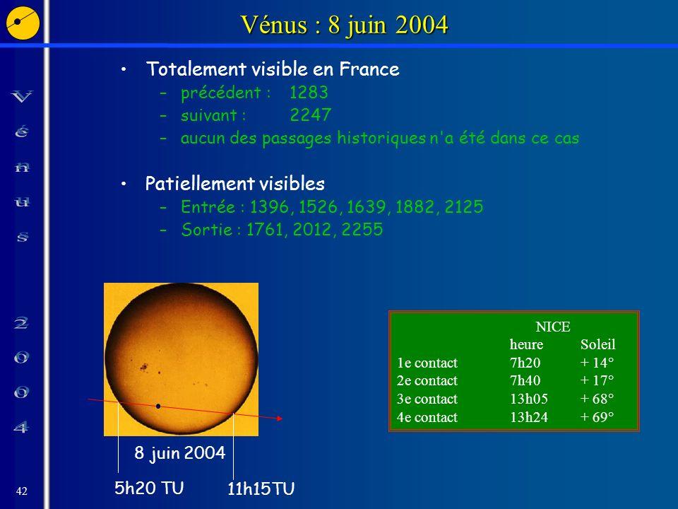 42 Vénus : 8 juin 2004 Totalement visible en France –précédent : 1283 –suivant : 2247 –aucun des passages historiques n a été dans ce cas Patiellement visibles –Entrée : 1396, 1526, 1639, 1882, 2125 –Sortie : 1761, 2012, 2255 NICE heureSoleil 1e contact7h20+ 14° 2e contact7h40+ 17° 3e contact13h05+ 68° 4e contact13h24+ 69° 8 juin 2004 5h20 TU 11h15TU