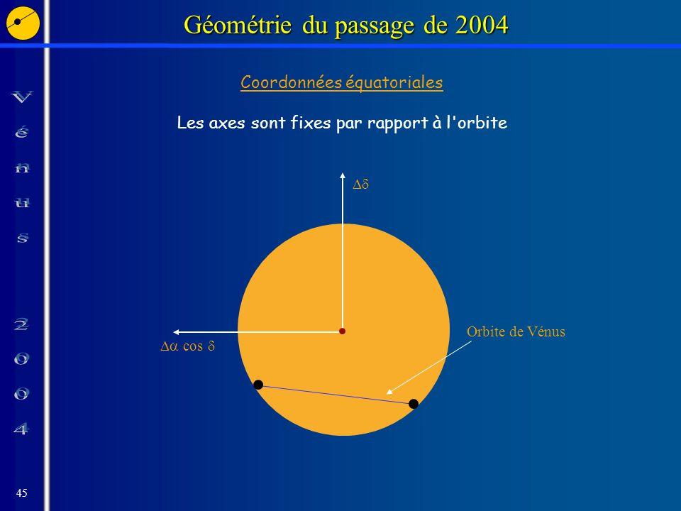 45 Géométrie du passage de 2004 cos Orbite de Vénus Coordonnées équatoriales Les axes sont fixes par rapport à l orbite