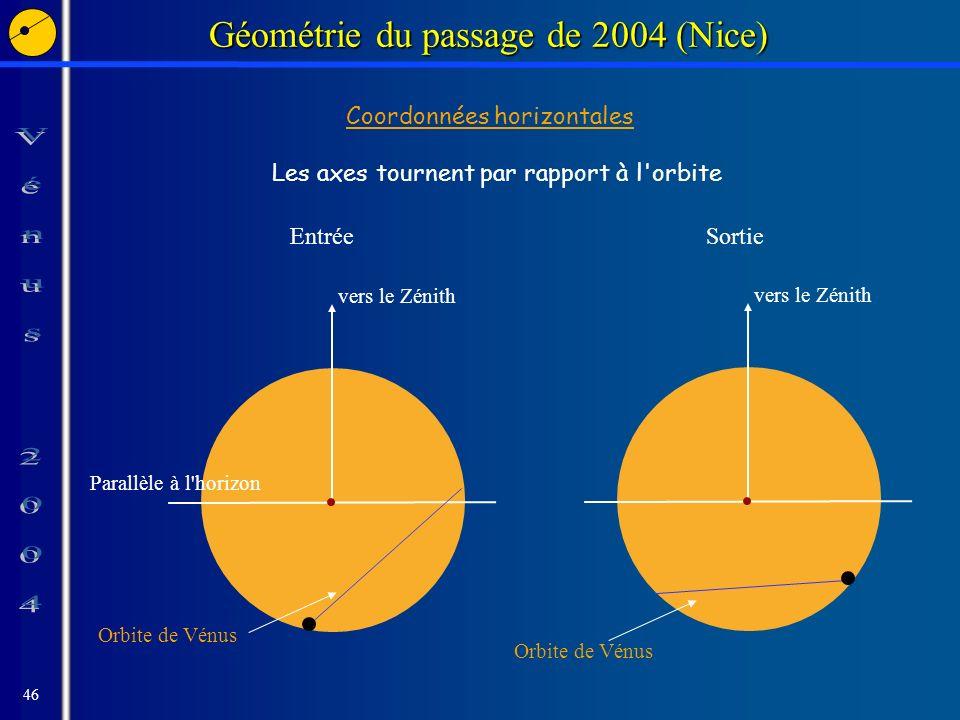 46 Géométrie du passage de 2004 (Nice) Coordonnées horizontales Les axes tournent par rapport à l orbite Parallèle à l horizon vers le Zénith Orbite de Vénus vers le Zénith Orbite de Vénus EntréeSortie