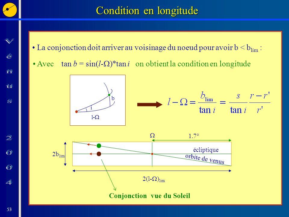 53 Condition en longitude La conjonction doit arriver au voisinage du noeud pour avoir b < b lim : Avec tan b = sin(l- )*tan i on obtient la condition en longitude b i l- orbite de venus 2b lim 2(l- ) lim écliptique Conjonction vue du Soleil 1.7°