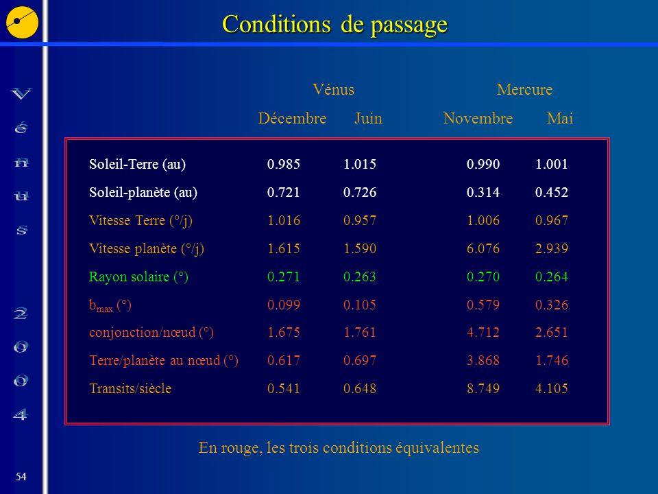 54 Conditions de passage VénusMercure DécembreJuinNovembreMai Soleil-Terre (au)0.9851.0150.9901.001 Soleil-planète (au)0.7210.7260.3140.452 Vitesse Terre (°/j)1.0160.9571.0060.967 Vitesse planète (°/j)1.6151.5906.0762.939 Rayon solaire (°)0.2710.2630.2700.264 b max (°)0.0990.1050.5790.326 conjonction/nœud (°)1.6751.7614.7122.651 Terre/planète au nœud (°)0.6170.6973.8681.746 Transits/siècle0.5410.6488.7494.105 En rouge, les trois conditions équivalentes