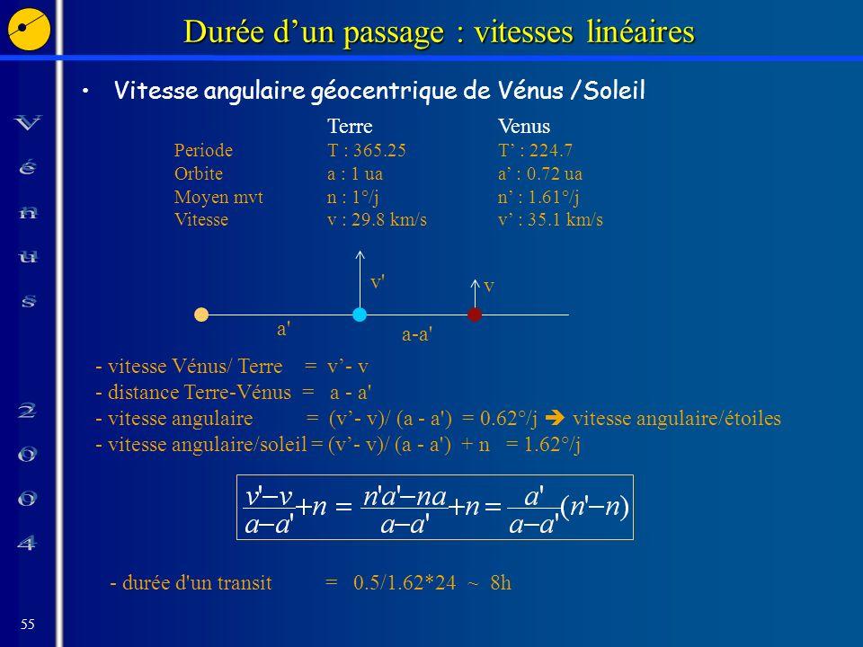 55 Durée dun passage : vitesses linéaires Vitesse angulaire géocentrique de Vénus /Soleil Terre Venus PeriodeT : 365.25T : 224.7 Orbitea : 1 uaa : 0.72 ua Moyen mvtn : 1°/jn : 1.61°/j Vitessev : 29.8 km/sv : 35.1 km/s - vitesse Vénus/ Terre = v- v - distance Terre-Vénus = a - a - vitesse angulaire = (v- v)/ (a - a ) = 0.62°/j vitesse angulaire/étoiles - vitesse angulaire/soleil = (v- v)/ (a - a ) + n = 1.62°/j - durée d un transit = 0.5/1.62*24 ~ 8h v v a a-a