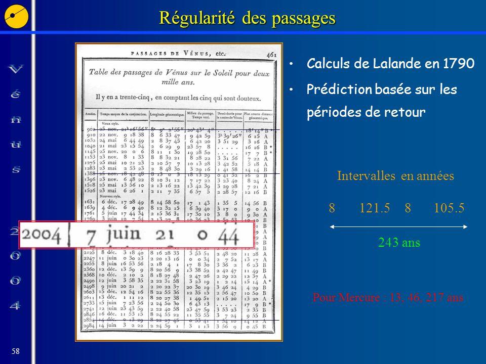 58 Régularité des passages Calculs de Lalande en 1790 Prédiction basée sur les périodes de retour Intervalles en années 8121.58105.5 243 ans Pour Mercure : 13, 46, 217 ans
