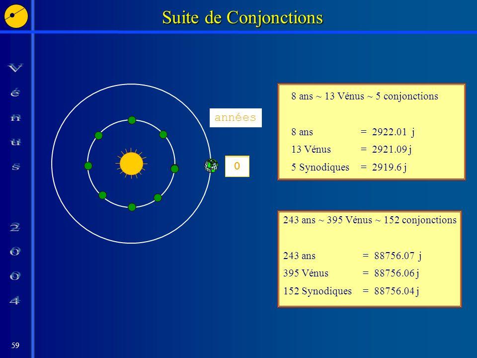 59 8 7 6 5 43 2 10 Suite de Conjonctions années 8 ans ~ 13 Vénus ~ 5 conjonctions 8 ans = 2922.01 j 13 Vénus = 2921.09 j 5 Synodiques = 2919.6 j 243 ans ~ 395 Vénus ~ 152 conjonctions 243 ans = 88756.07 j 395 Vénus = 88756.06 j 152 Synodiques = 88756.04 j