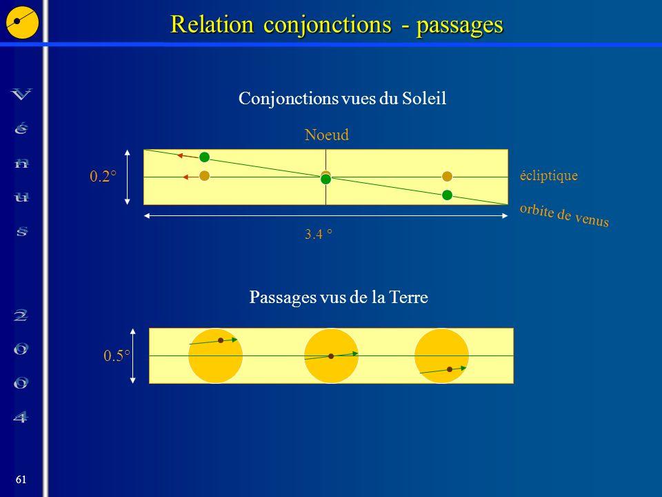 61 Relation conjonctions - passages orbite de venus écliptique Noeud 0.5° Passages vus de la Terre 0.2° 3.4 ° Conjonctions vues du Soleil