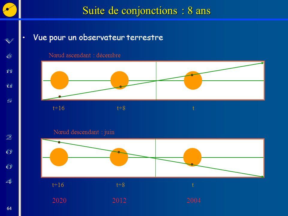 64 Suite de conjonctions : 8 ans Vue pour un observateur terrestre t+16 Nœud ascendant : décembre Nœud descendant : juin t+8 t t+16 2020 t+8 2012 t 2004
