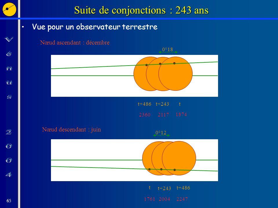 65 Suite de conjonctions : 243 ans Vue pour un observateur terrestre Nœud ascendant : décembre Nœud descendant : juin 0°18 t+486 2360 t+243 2117 1874 t t 1761 t+243 2004 2247 t+486 0°12