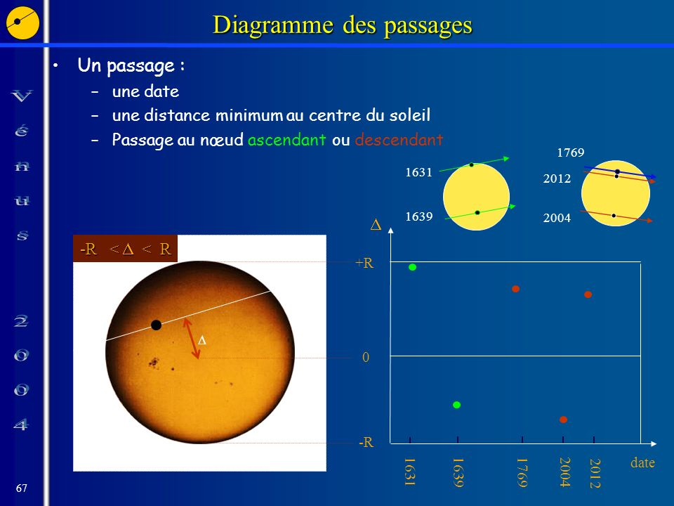 67 Diagramme des passages Un passage : –une date –une distance minimum au centre du soleil –Passage au nœud ascendant ou descendant 1639 1631 -R < < R