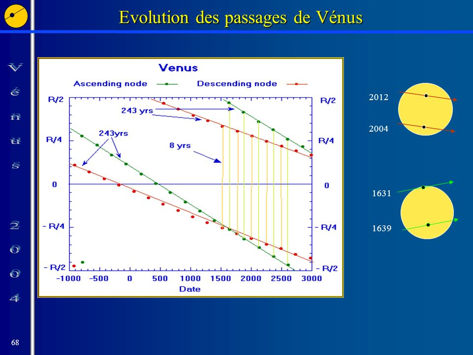 68 Evolution des passages de Vénus 2012 2004 1631 1639
