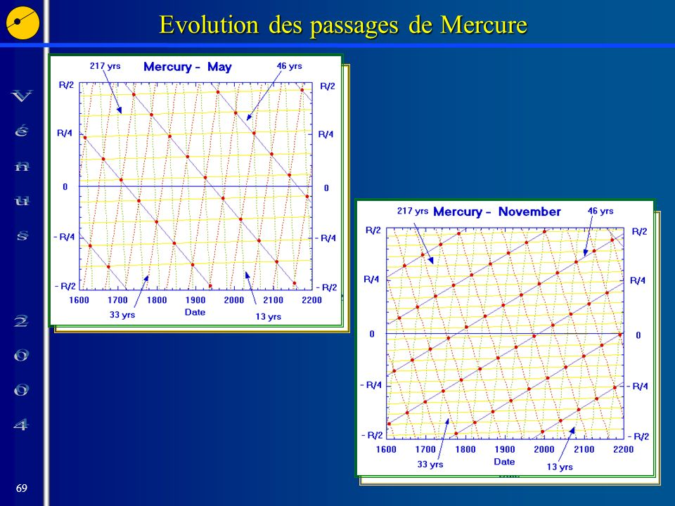 69 Evolution des passages de Mercure