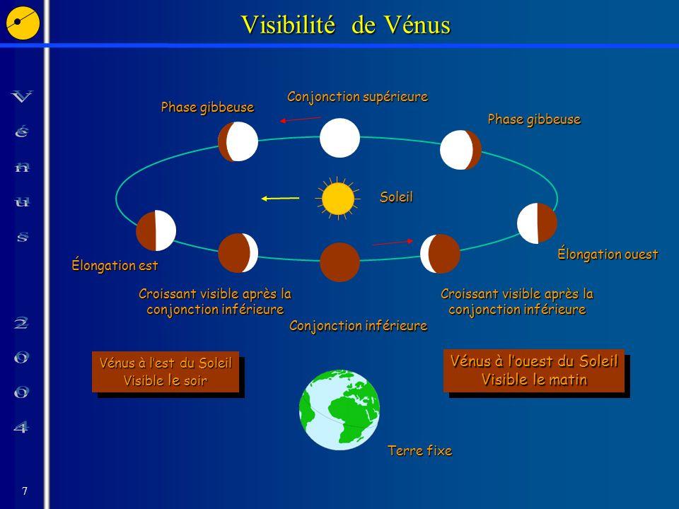 7 Visibilité de Vénus Terre fixe Soleil Conjonction inférieure Croissant visible après la conjonction inférieure Élongation ouest Phase gibbeuse Conjonction supérieure Élongation est Croissant visible après la conjonction inférieure Vénus à lest du Soleil Visible le soir Vénus à lest du Soleil Visible le soir Vénus à louest du Soleil Visible le matin Vénus à louest du Soleil Visible le matin