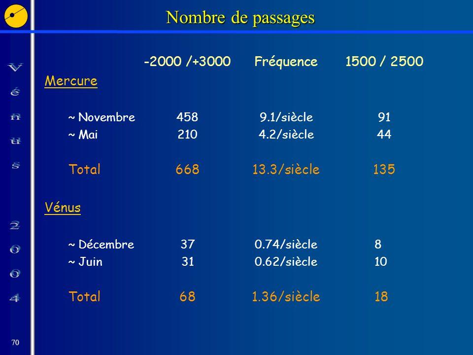 70 Nombre de passages -2000 /+3000Fréquence1500 / 2500 Mercure ~ Novembre4589.1/siècle91 ~ Mai2104.2/siècle44 Total66813.3/siècle135 Vénus ~ Décembre370.74/siècle8 ~ Juin310.62/siècle10 Total681.36/siècle18
