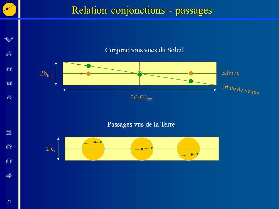 71 Relation conjonctions - passages 2b lim 2(l- ) lim Conjonctions vues du Soleil orbite de venus 2R s ecliptic Passages vus de la Terre
