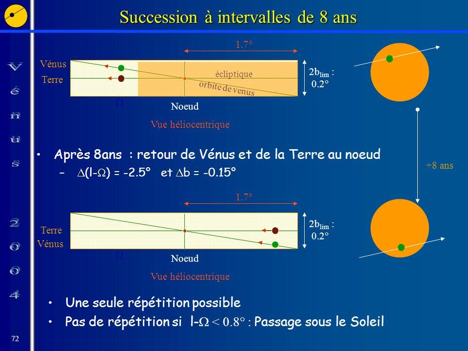 72 Succession à intervalles de 8 ans Après 8ans : retour de Vénus et de la Terre au noeud – (l- ) = -2.5° et b = -0.15° Vénus Terre orbite de venus 2b lim : 0.2° Noeud écliptique Vue héliocentrique 1.7° 2b lim : 0.2° Noeud Vue héliocentrique 1.7° Terre Vénus+8 ans Une seule répétition possible Pas de répétition si l- < 0.8° : Passage sous le Soleil