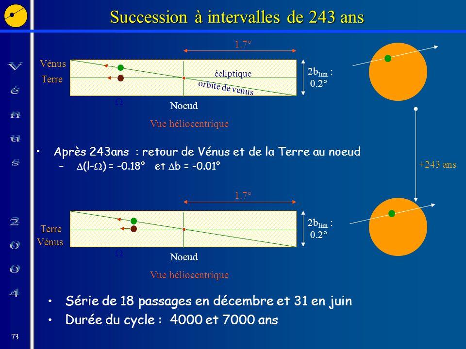 73 Succession à intervalles de 243 ans Après 243ans : retour de Vénus et de la Terre au noeud – (l- ) = -0.18° et b = -0.01° Vénus Terre orbite de venus 2b lim : 0.2° Noeud écliptique Vue héliocentrique 1.7° 2b lim : 0.2° Noeud Vue héliocentrique 1.7° Terre Vénus +243 ans Série de 18 passages en décembre et 31 en juin Durée du cycle : 4000 et 7000 ans