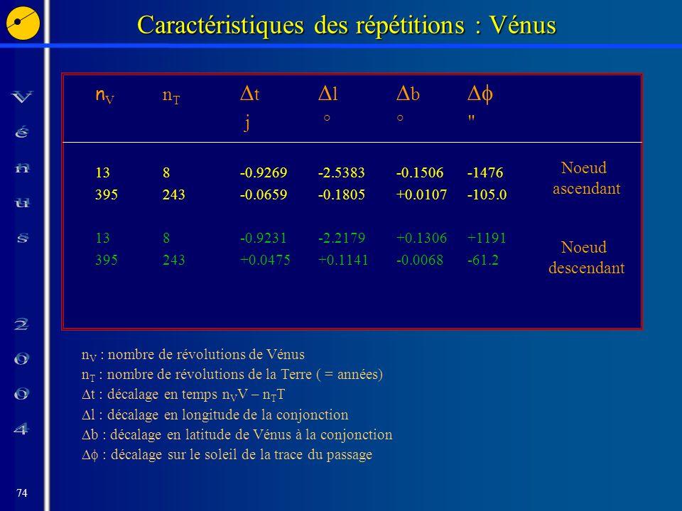 74 Caractéristiques des répétitions : Vénus n V n T t l b j °° 138-0.9269-2.5383-0.1506-1476 395243-0.0659-0.1805+0.0107-105.0 138-0.9231-2.2179+0.1306+1191 395243+0.0475+0.1141-0.0068-61.2 n V : nombre de révolutions de Vénus n T : nombre de révolutions de la Terre ( = années) t : décalage en temps n V V – n T T l : décalage en longitude de la conjonction b : décalage en latitude de Vénus à la conjonction : décalage sur le soleil de la trace du passage Noeud ascendant Noeud descendant