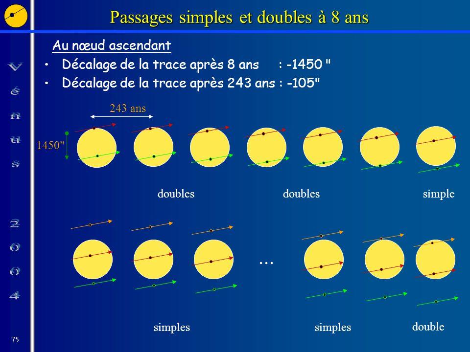 75 Passages simples et doubles à 8 ans Au nœud ascendant Décalage de la trace après 8 ans : -1450 Décalage de la trace après 243 ans : -105 1450 243 ans...