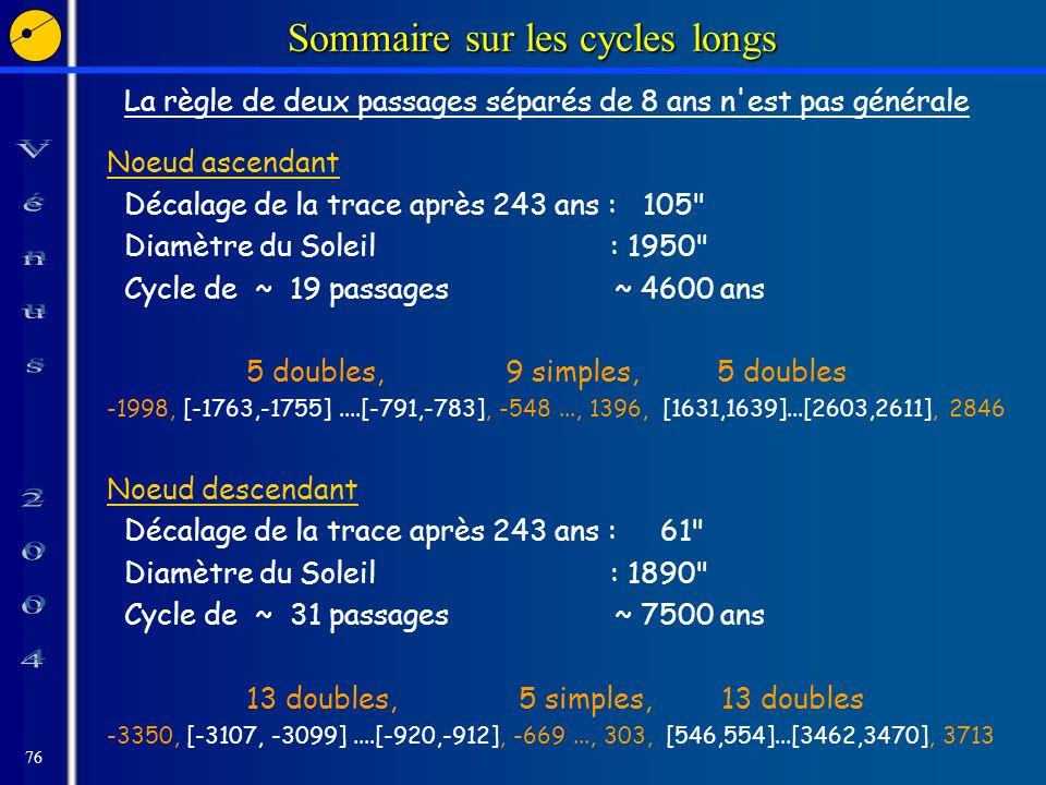 76 Sommaire sur les cycles longs La règle de deux passages séparés de 8 ans n est pas générale Noeud ascendant Décalage de la trace après 243 ans : 105 Diamètre du Soleil : 1950 Cycle de ~ 19 passages ~ 4600 ans 5 doubles, 9 simples, 5 doubles -1998, [-1763,-1755]....[-791,-783], -548..., 1396, [1631,1639]...[2603,2611], 2846 Noeud descendant Décalage de la trace après 243 ans : 61 Diamètre du Soleil : 1890 Cycle de ~ 31 passages ~ 7500 ans 13 doubles, 5 simples, 13 doubles -3350, [-3107, -3099]....[-920,-912], -669..., 303, [546,554]...[3462,3470], 3713