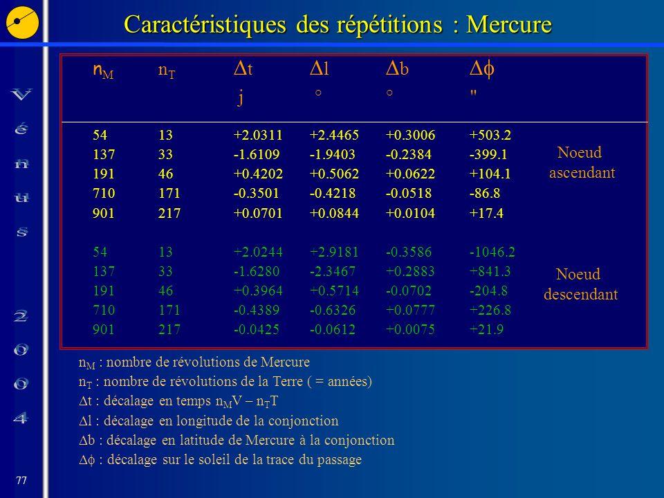 77 Caractéristiques des répétitions : Mercure n M n T t l b j °° 54 13+2.0311+2.4465+0.3006+503.2 137 33-1.6109-1.9403-0.2384-399.1 191 46+0.4202+0.5062+0.0622+104.1 710 171-0.3501-0.4218-0.0518-86.8 901 217 +0.0701+0.0844+0.0104+17.4 5413+2.0244+2.9181-0.3586-1046.2 13733-1.6280 -2.3467+0.2883+841.3 19146+0.3964+0.5714 -0.0702-204.8 710171-0.4389-0.6326+0.0777+226.8 901217-0.0425-0.0612 +0.0075+21.9 n M : nombre de révolutions de Mercure n T : nombre de révolutions de la Terre ( = années) t : décalage en temps n M V – n T T l : décalage en longitude de la conjonction b : décalage en latitude de Mercure à la conjonction : décalage sur le soleil de la trace du passage Noeud ascendant Noeud descendant