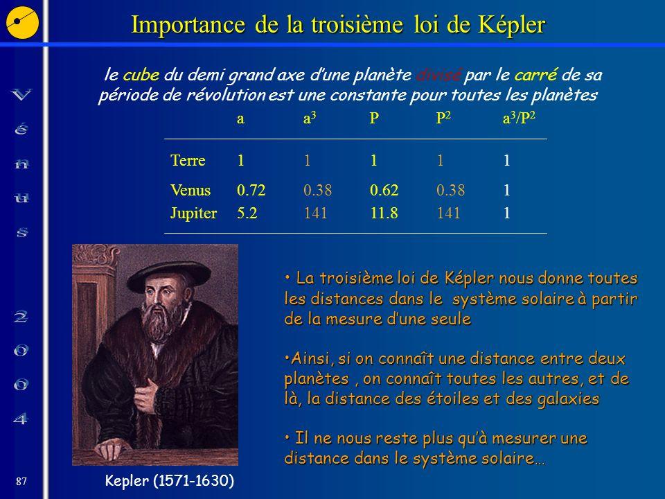 87 Importance de la troisième loi de Képler le cube du demi grand axe dune planète divisé par le carré de sa période de révolution est une constante pour toutes les planètes Kepler (1571-1630) La troisième loi de Képler nous donne toutes les distances dans le système solaire à partir de la mesure dune seule La troisième loi de Képler nous donne toutes les distances dans le système solaire à partir de la mesure dune seule Ainsi, si on connaît une distance entre deux planètes, on connaît toutes les autres, et de là, la distance des étoiles et des galaxiesAinsi, si on connaît une distance entre deux planètes, on connaît toutes les autres, et de là, la distance des étoiles et des galaxies Il ne nous reste plus quà mesurer une distance dans le système solaire… Il ne nous reste plus quà mesurer une distance dans le système solaire… aa 3 PP 2 a 3 /P 2 Terre11111 Venus0.720.380.620.381 Jupiter5.214111.81411