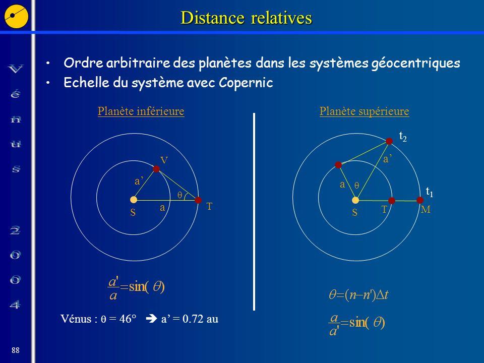 88 Distance relatives Ordre arbitraire des planètes dans les systèmes géocentriques Echelle du système avec Copernic S T V a a Planète inférieure Vénus : = 46° a = 0.72 au S TM a a Planète supérieure t1t1 t2t2