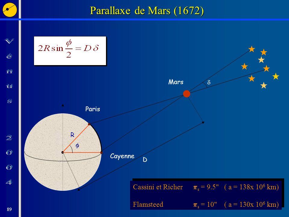 89 Parallaxe de Mars (1672) Cayenne Paris R D Mars Cassini et Richer s = 9.5 ( a = 138x 10 6 km) Flamsteed s = 10 ( a = 130x 10 6 km) Cassini et Richer s = 9.5 ( a = 138x 10 6 km) Flamsteed s = 10 ( a = 130x 10 6 km)