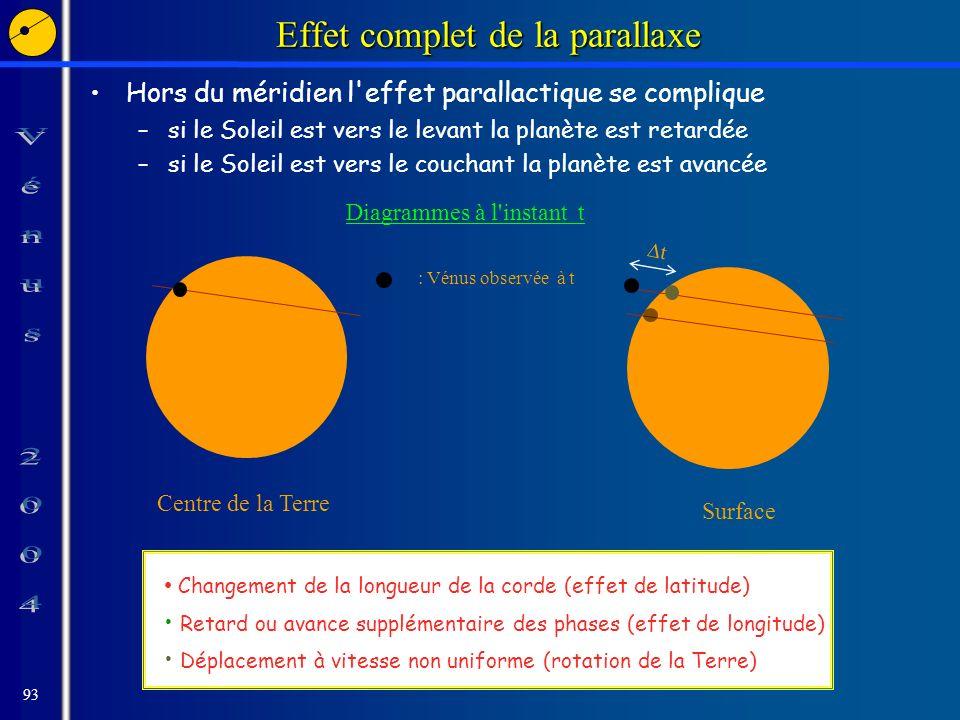 93 Effet complet de la parallaxe Hors du méridien l effet parallactique se complique –si le Soleil est vers le levant la planète est retardée –si le Soleil est vers le couchant la planète est avancée Diagrammes à l instant t Centre de la Terre Surface t Changement de la longueur de la corde (effet de latitude) Retard ou avance supplémentaire des phases (effet de longitude) Déplacement à vitesse non uniforme (rotation de la Terre) : Vénus observée à t