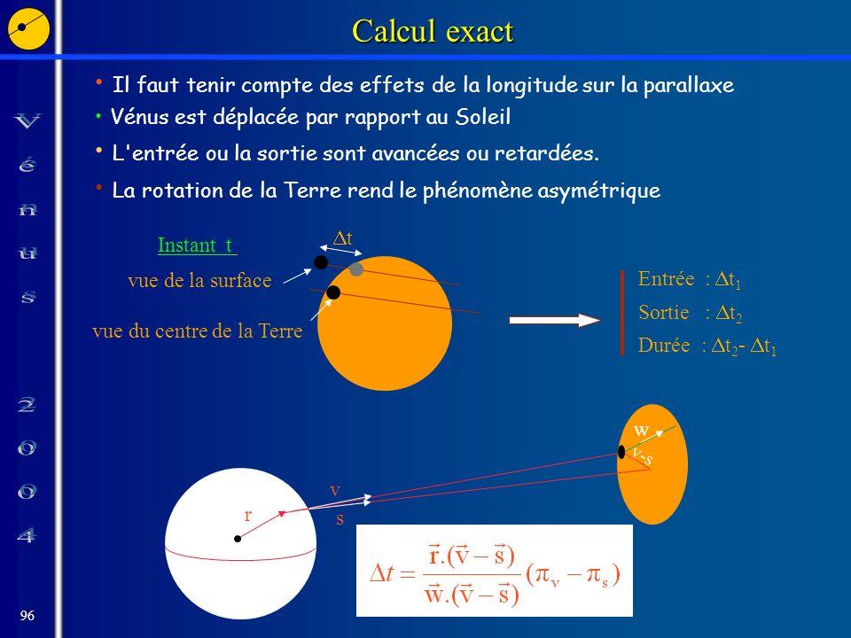 96 Calcul exact Il faut tenir compte des effets de la longitude sur la parallaxe Vénus est déplacée par rapport au Soleil L entrée ou la sortie sont avancées ou retardées.