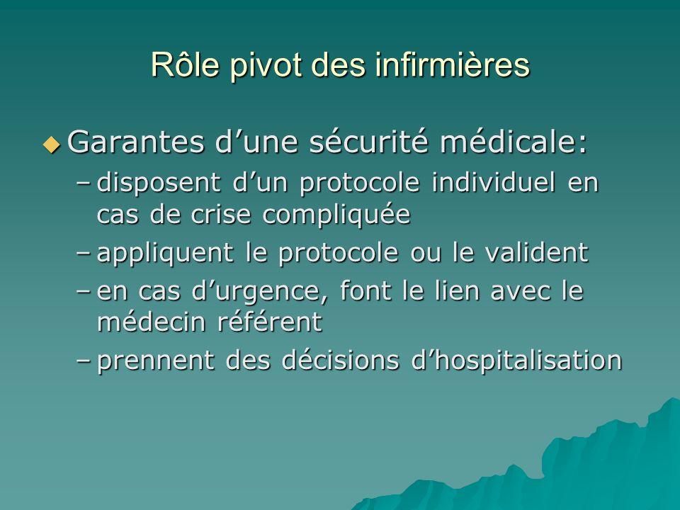 Rôle pivot des infirmières Garantes dune sécurité médicale: Garantes dune sécurité médicale: –disposent dun protocole individuel en cas de crise compliquée –appliquent le protocole ou le valident –en cas durgence, font le lien avec le médecin référent –prennent des décisions dhospitalisation