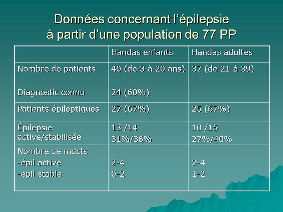 Données concernant lépilepsie à partir dune population de 77 PP Handas enfants Handas adultes Nombre de patients 40 (de 3 à 20 ans) 37 (de 21 à 39) Diagnostic connu 24 (60%) Patients épileptiques 27 (67%) 25 (67%) Épilepsie active/stabilisée 13 /14 31%/36% 10 /15 27%/40% Nombre de mdcts -épil active -epil stable 2-40-22-41-2