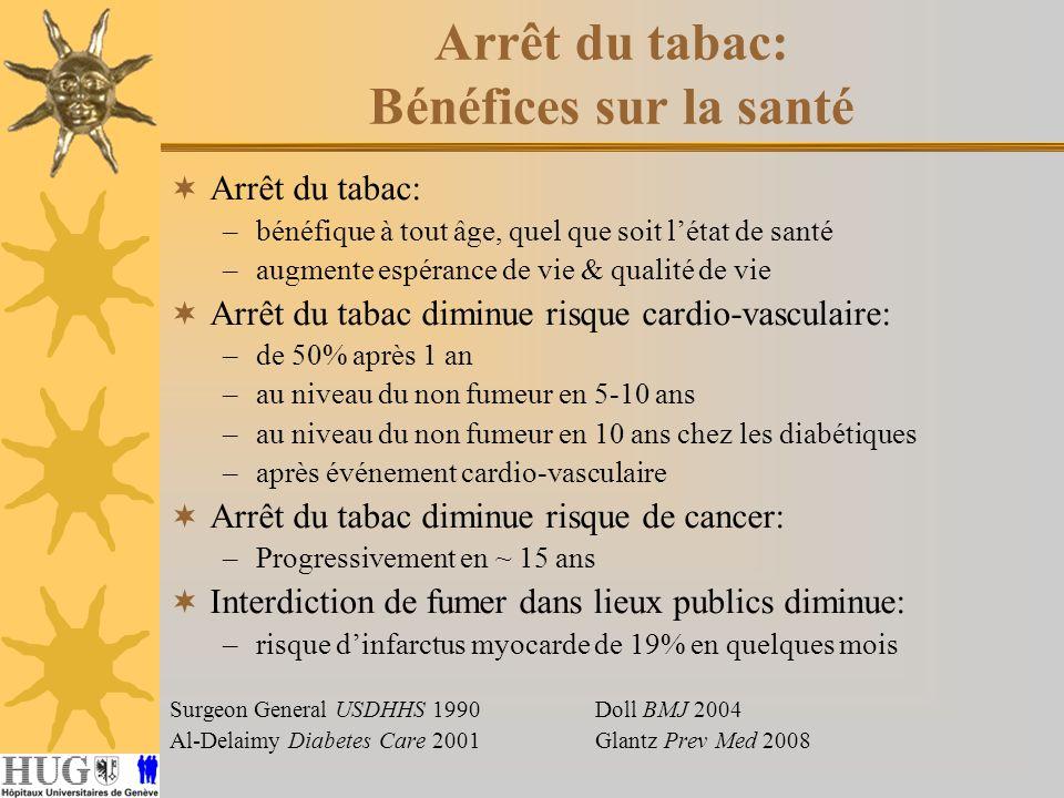 Arrêt du tabac: Bénéfices sur la santé Arrêt du tabac: –bénéfique à tout âge, quel que soit létat de santé –augmente espérance de vie & qualité de vie Arrêt du tabac diminue risque cardio-vasculaire: –de 50% après 1 an –au niveau du non fumeur en 5-10 ans –au niveau du non fumeur en 10 ans chez les diabétiques –après événement cardio-vasculaire Arrêt du tabac diminue risque de cancer: –Progressivement en ~ 15 ans Interdiction de fumer dans lieux publics diminue: –risque dinfarctus myocarde de 19% en quelques mois Surgeon General USDHHS 1990 Doll BMJ 2004 Al-Delaimy Diabetes Care 2001Glantz Prev Med 2008