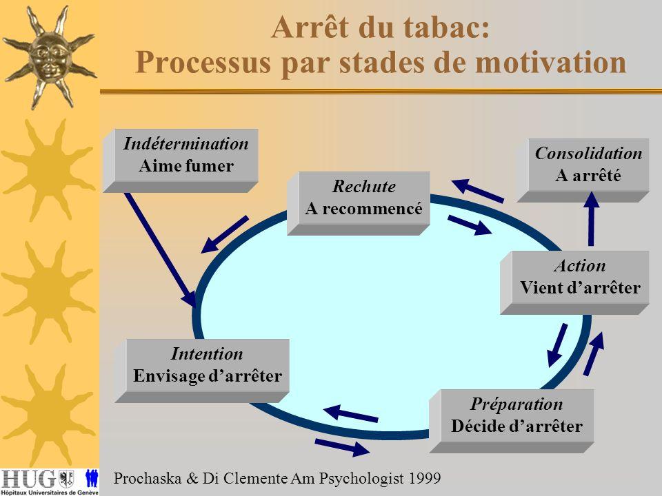 Arrêt du tabac: Processus par stades de motivation Prochaska & Di Clemente Am Psychologist 1999 Intention Envisage darrêter Préparation Décide darrête