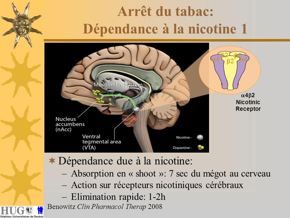 Arrêt du tabac: Dépendance à la nicotine 1 Dépendance due à la nicotine: –Absorption en « shoot »: 7 sec du mégot au cerveau –Action sur récepteurs ni
