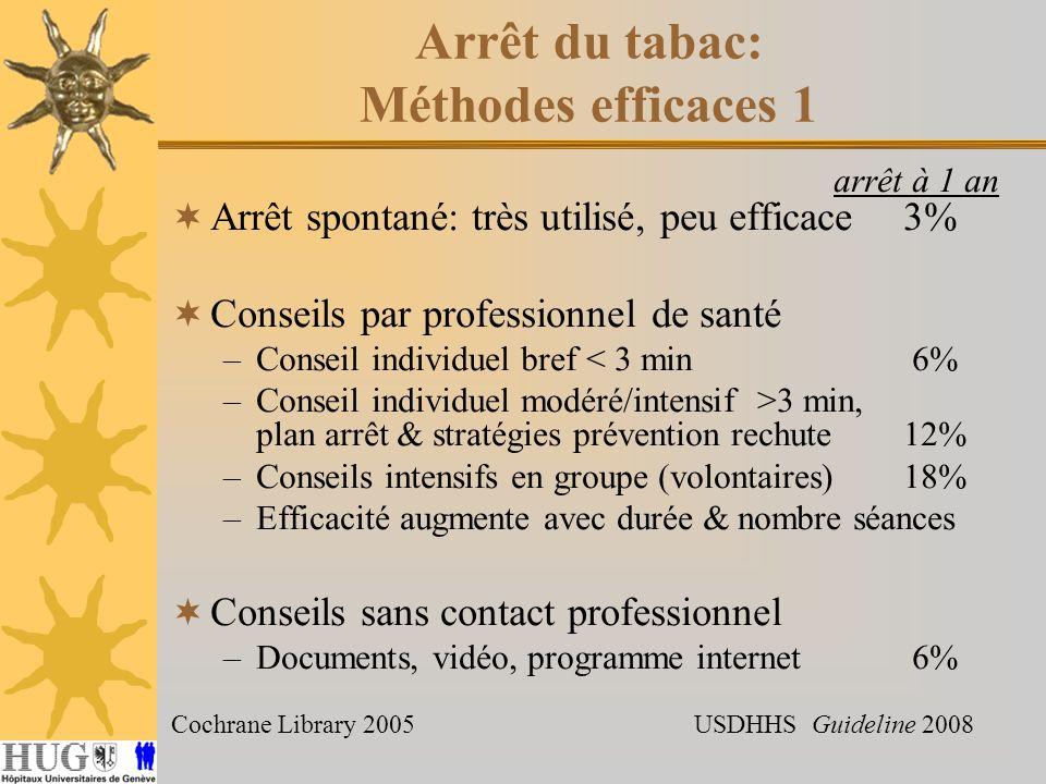 Arrêt du tabac: Méthodes efficaces 1 arrêt à 1 an Arrêt spontané: très utilisé, peu efficace3% Conseils par professionnel de santé –Conseil individuel