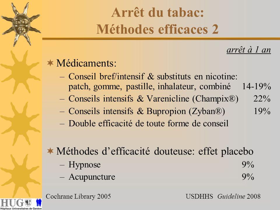 Arrêt du tabac: Méthodes efficaces 2 arrêt à 1 an Médicaments: –Conseil bref/intensif & substituts en nicotine: patch, gomme, pastille, inhalateur, combiné14-19% –Conseils intensifs & Varenicline (Champix®) 22% –Conseils intensifs & Bupropion (Zyban®) 19% –Double efficacité de toute forme de conseil Méthodes defficacité douteuse: effet placebo –Hypnose9% –Acupuncture9% Cochrane Library 2005 USDHHS Guideline 2008