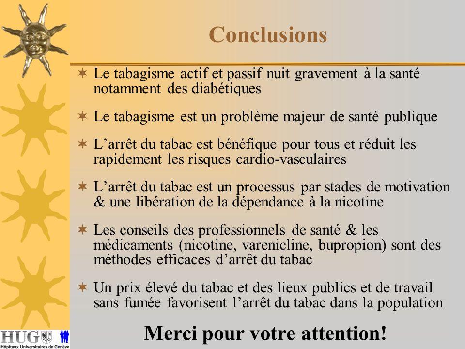Conclusions Le tabagisme actif et passif nuit gravement à la santé notamment des diabétiques Le tabagisme est un problème majeur de santé publique Lar