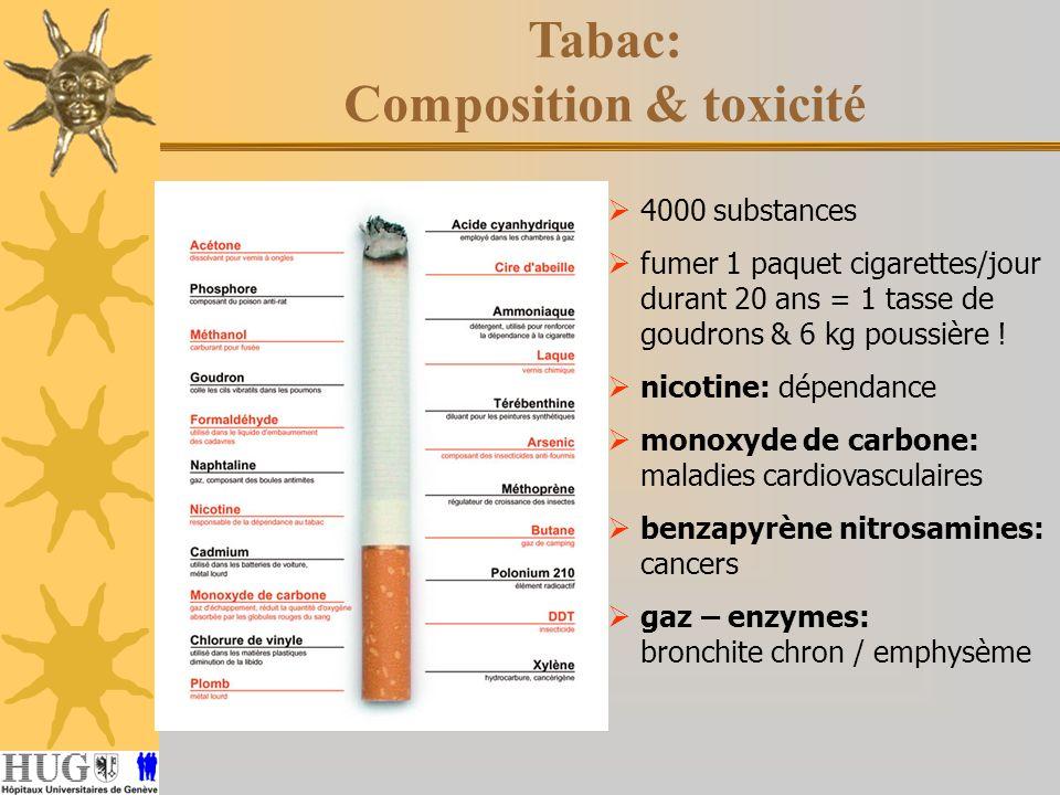 4000 substances fumer 1 paquet cigarettes/jour durant 20 ans = 1 tasse de goudrons & 6 kg poussière ! nicotine: dépendance monoxyde de carbone: maladi
