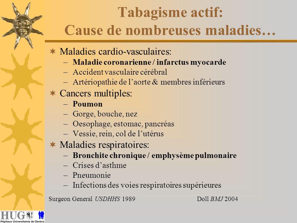 Tabagisme actif: Cause de nombreuses maladies… Maladies cardio-vasculaires: –Maladie coronarienne / infarctus myocarde –Accident vasculaire cérébral –Artériopathie de laorte & membres inférieurs Cancers multiples: –Poumon –Gorge, bouche, nez –Oesophage, estomac, pancréas –Vessie, rein, col de lutérus Maladies respiratoires: –Bronchite chronique / emphysème pulmonaire –Crises dasthme –Pneumonie –Infections des voies respiratoires supérieures Surgeon General USDHHS 1989Doll BMJ 2004