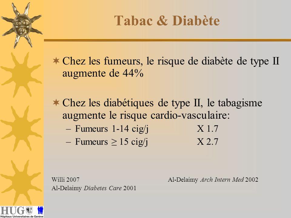 Tabac & Diabète Chez les fumeurs, le risque de diabète de type II augmente de 44% Chez les diabétiques de type II, le tabagisme augmente le risque cardio-vasculaire: –Fumeurs 1-14 cig/jX 1.7 –Fumeurs 15 cig/jX 2.7 Willi 2007Al-Delaimy Arch Intern Med 2002 Al-Delaimy Diabetes Care 2001