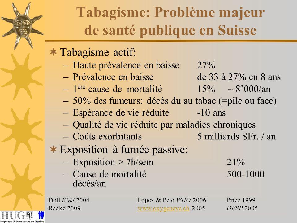 Tabagisme: Problème majeur de santé publique en Suisse Tabagisme actif: –Haute prévalence en baisse27% –Prévalence en baissede 33 à 27% en 8 ans –1 ère cause de mortalité 15% ~ 8000/an –50% des fumeurs: décès du au tabac (=pile ou face) –Espérance de vie réduite-10 ans –Qualité de vie réduite par maladies chroniques –Coûts exorbitants5 milliards SFr.