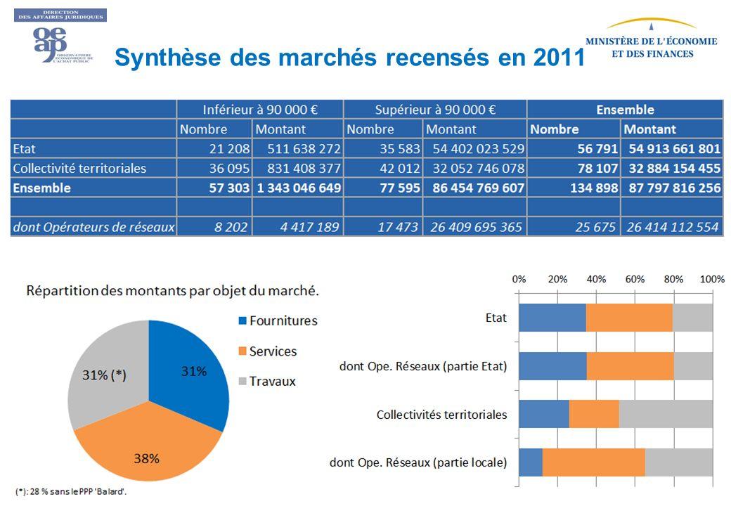 Synthèse des marchés recensés en 2011